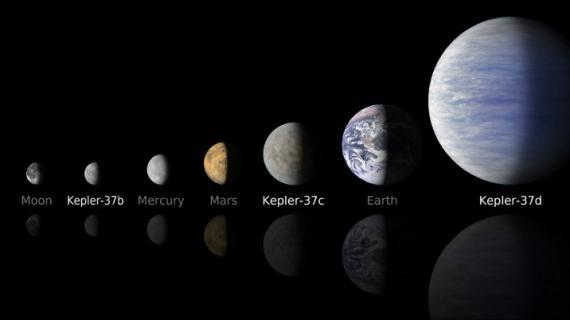 De gauche à droite : la Lune, Kepler 37b, Mercure, Mars, Kepler 37c, la Terre et Kepler 37d.