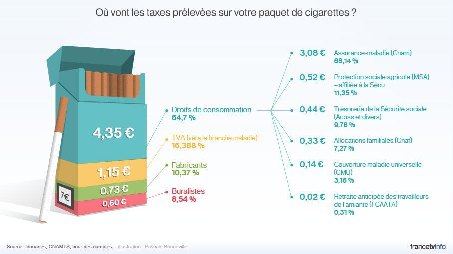 O va l 39 argent des taxes sur les cigarettes - Culture du tabac en france ...