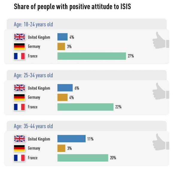Graphique de Russia Today, montrant le pourcentage de sondés favorable à l'Etat islamique par catégories d'âge et par pays.