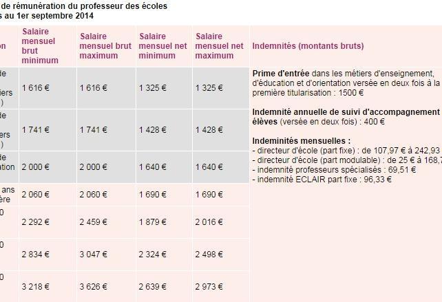 Calcul Le Salaire Brut Net Au Quebec 2018 Calcul Conversion >> Combien Gagne Un Professeur Des Ecoles
