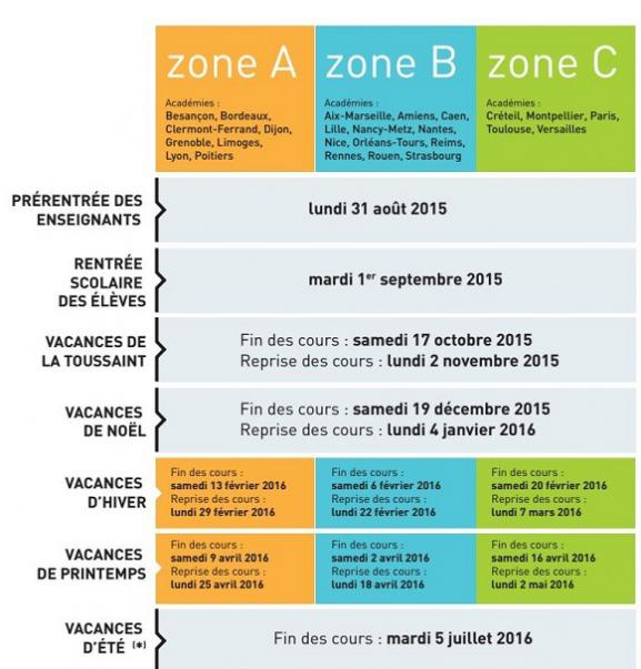 Date de rentr e red coupage des zones que retenir du nouveau calendrier de l 39 education nationale for Vacances toussaint 2015 zone c