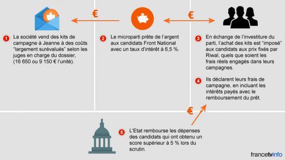 Infographie surle système de financement des campagnes de 2012du FN, visé par une enquête.
