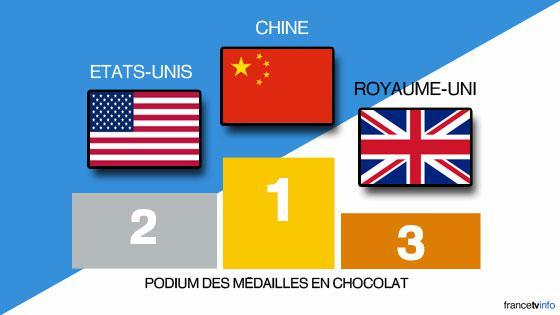 Le podium des médailles en chocolat aux Jeux de Rio.