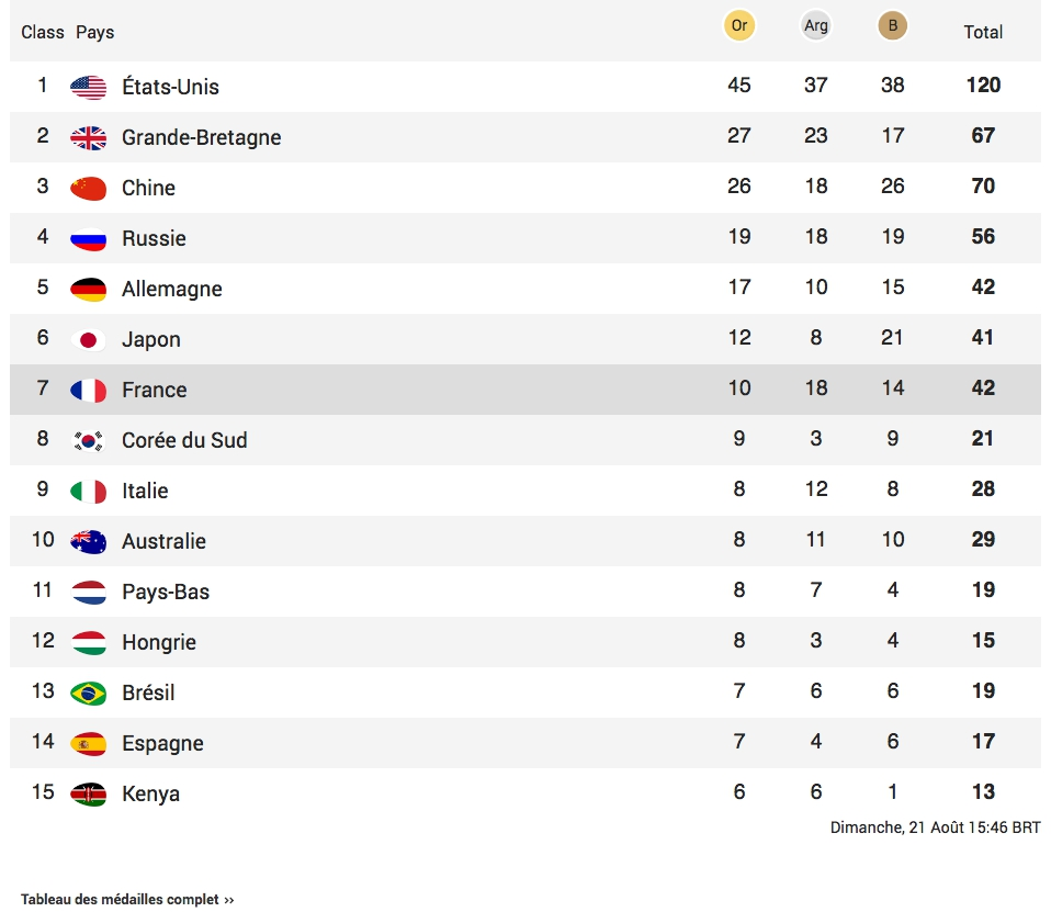 Le tableau des médailles à l'issue des JO 2016.&ampnbsp&ampnbsp&ampnbsp