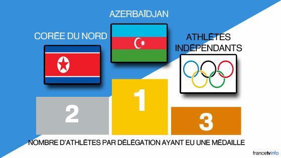 Le podium des nations ayant reçu le plus de médailles par athlète engagé.