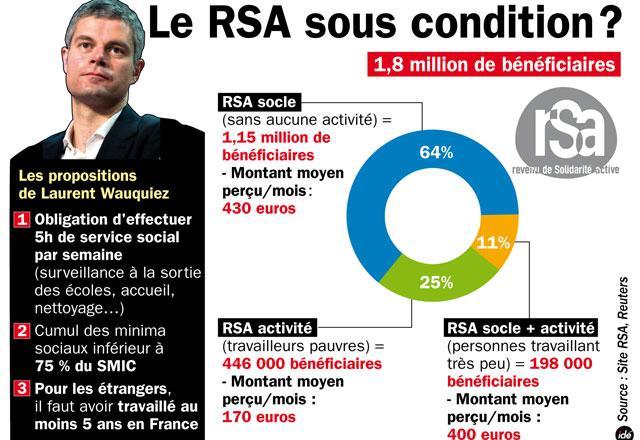 Rsa Et Minima Sociaux Les Approximations De Laurent Wauquiez