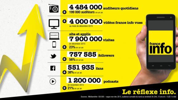 France Info   meilleure audience depuis 3 ans 93d3dda51083