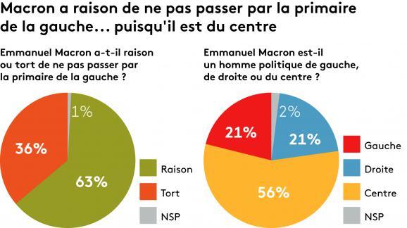 Enquête réalisée auprès d\'échantillon de Français interrogés les 16 et 17 novembre 2016.