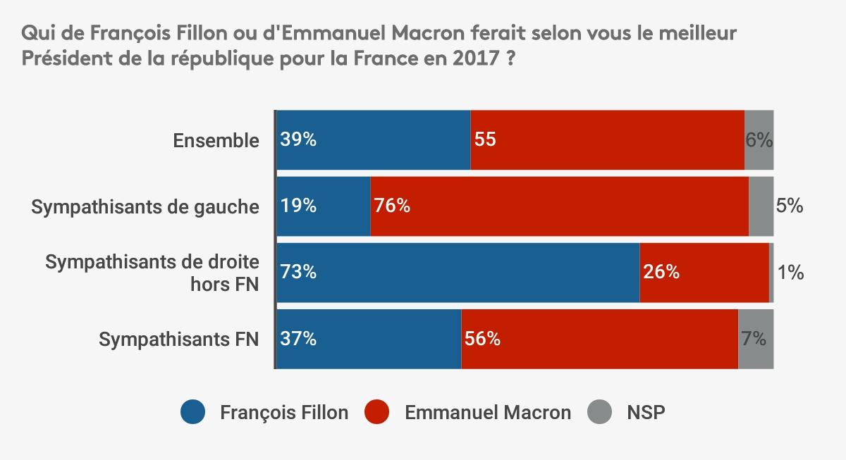 Présidentielle 2017: Macron plus populaire que Fillon et Le Pen