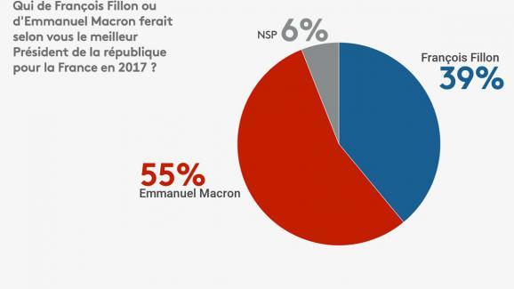 Élection présidentielle de 2017 : Emmanuel Macron est plus populaire que François Fillon