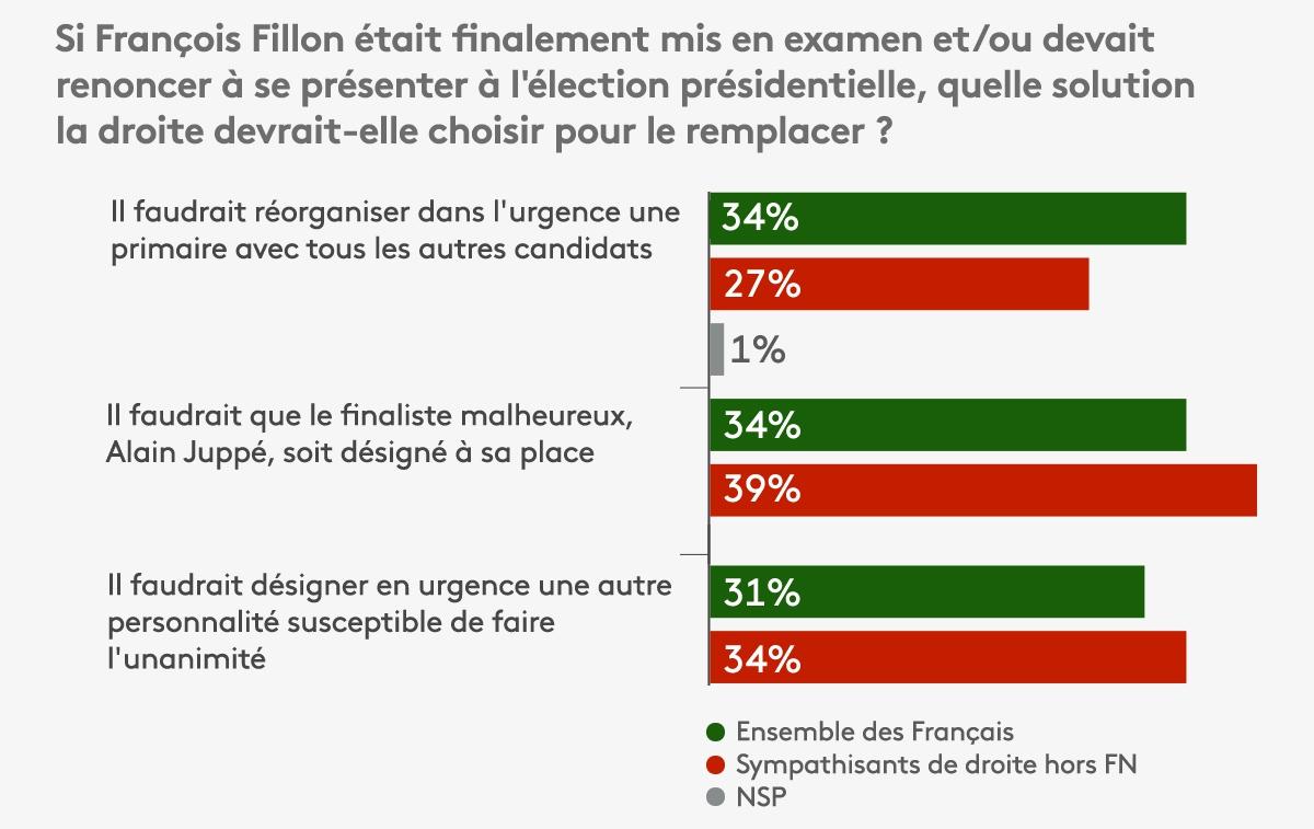 Sondage réaliséauprès d'un échantillon de 997 Français interrogés par Internet les 1er et 2 février 2017.
