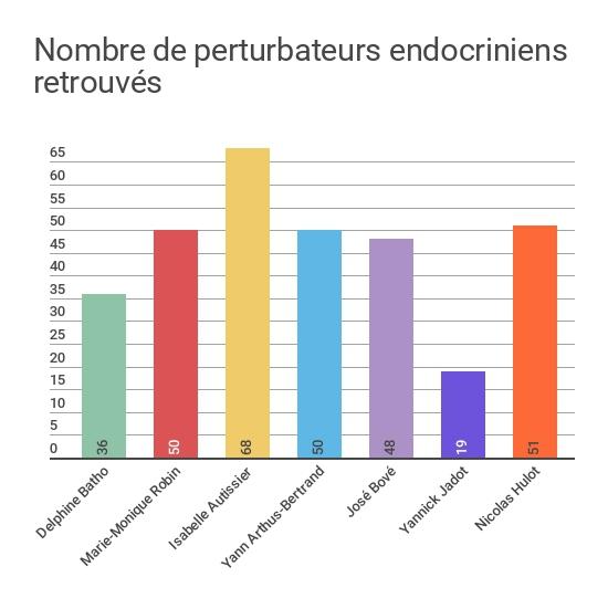Nombre de perturbateurs endocriniens retrouvés chez sept personnalités françaises, selon une étude de l\'association Générations Futures.