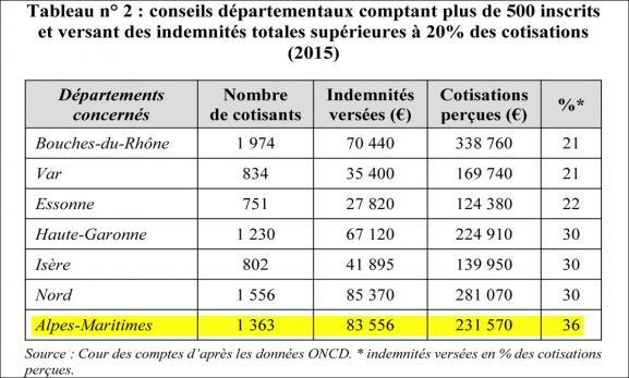 Extrait du rapport de la Cour des comptesd\'après les données ONCD.