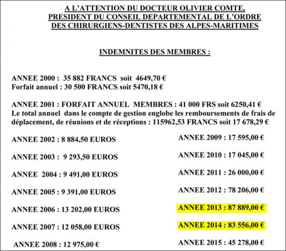 Indemnités annuelles du conseil départemental de l\'ordre des Alpes-Maritimes.