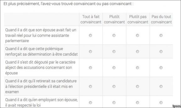 """Exemple d\'un sondage, suite aux premières révélations du \""""Canard enchaîné\"""" sur François Fillon et l\'emploi de son épouse Penelope."""