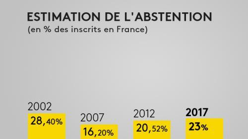 Présidentielle : l'abstention finale devrait s'élever à 22%, un niveau légèrement plus élevé qu'en 2012