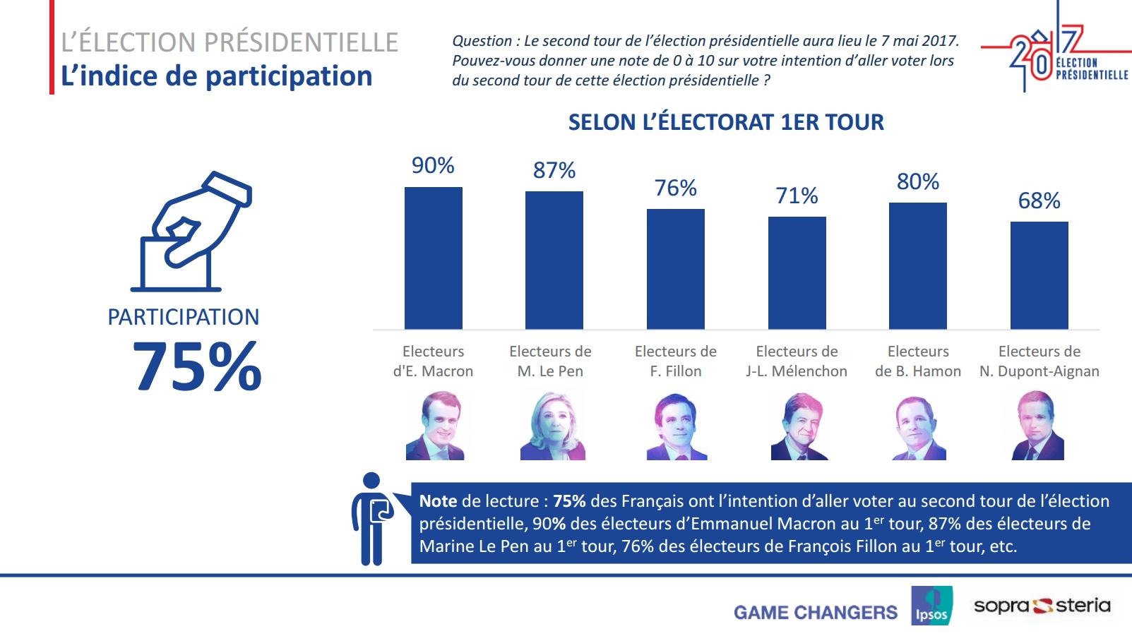 Emmanuel Macron est en position de force, malgré des fragilités — Sondage