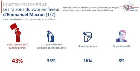 Les raisons du vote en faveur de Marine Le Pen, selon un sondage Ipsos/Sopra Steria.