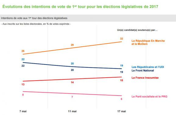 La République En Marche largement en tête au 1er tour — Législatives