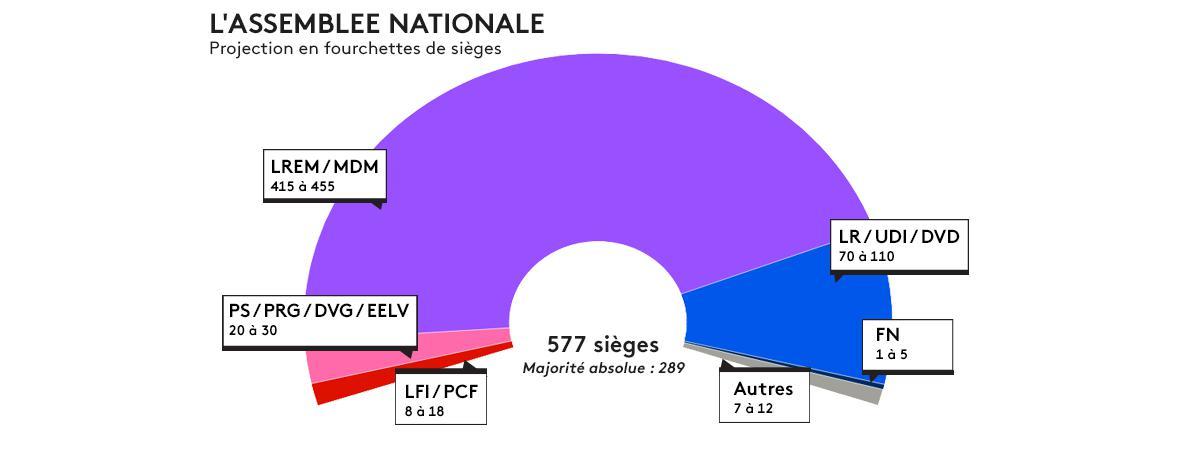La projection Ipsos/Sopra Steria en fourchettes de sièges de l\'Assemblée nationale à l\'issue du premier tour des élections législatives, le 11 juin 2017.