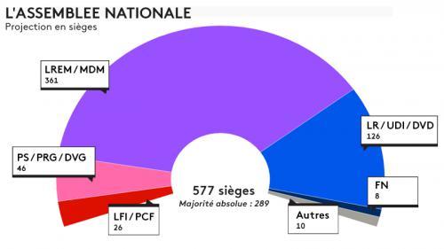 Législatives : La République en marche obtient une majorité moins large qu'attendu, avec 361 députés sur 577, selon notre estimation Ipsos/Sopra Steria