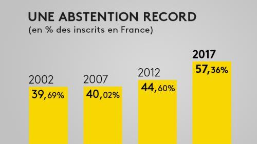 INFOGRAPHIE. Législatives : l'abstention finale au second tour s'élève à 57,36%, un record historique