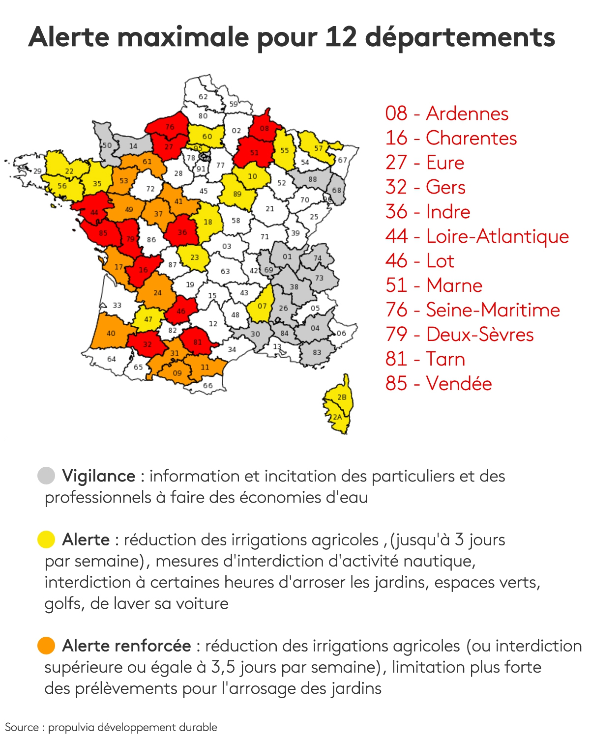 Restriction sur l\'irrigation: alerte maximale dans 12 départements