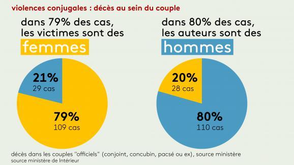 violences conjugales toujours en moyenne une femme morte tous les trois jours sous les coups d. Black Bedroom Furniture Sets. Home Design Ideas