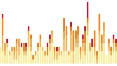 INFOGRAPHIE. Fréquence, intensité... Quel est l'impact du réchauffement climatique sur les ouragans?