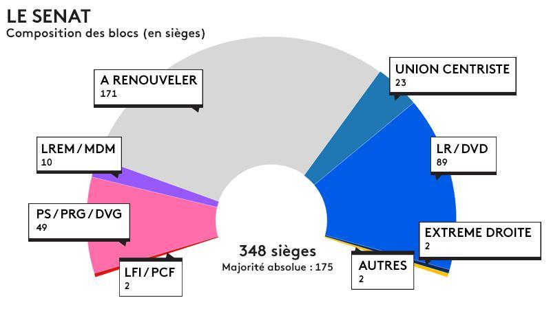 Infographie s natoriales 2017 d couvrez les r sultats - Chambre nationale des huissiers de justice resultat examen ...