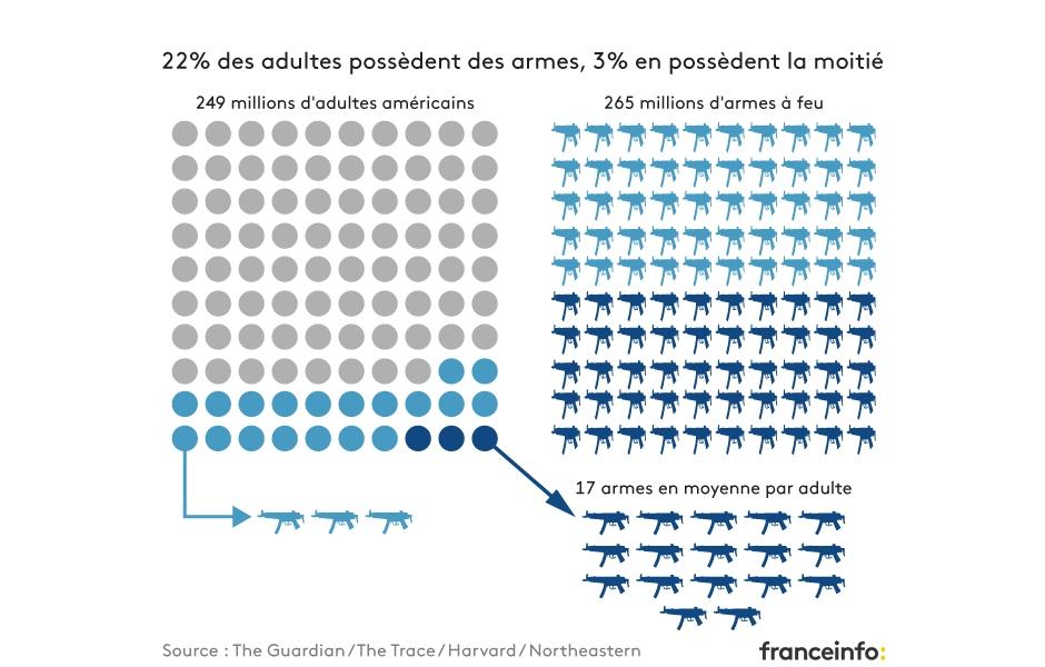 22% des adultes américains possèdent des armes, 3% en possèdent la moitié.