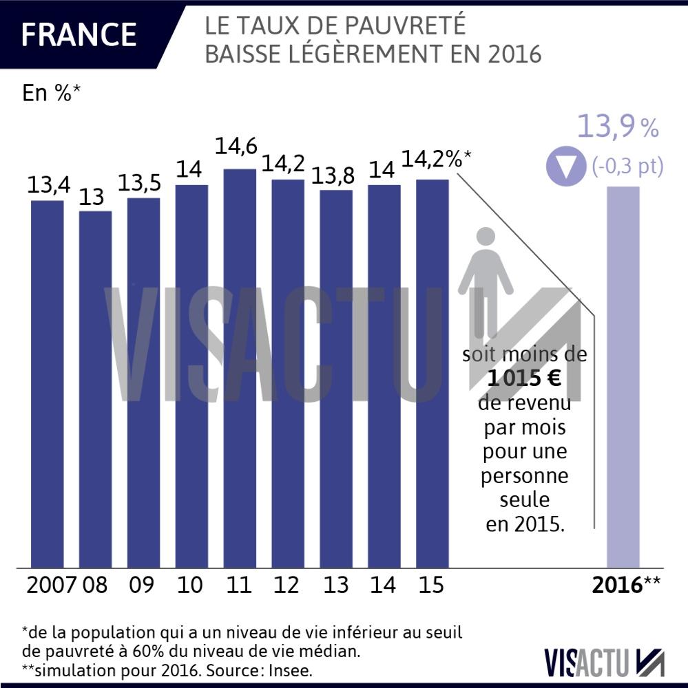 Le taux de pauvreté en légère baisse à 13,9 % en France en 2016, selon l\'Insee.