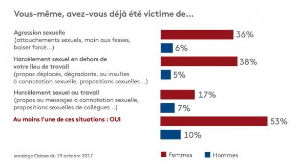 Une Française sur deux victime d'agression et/ou de harcèlement sexuels