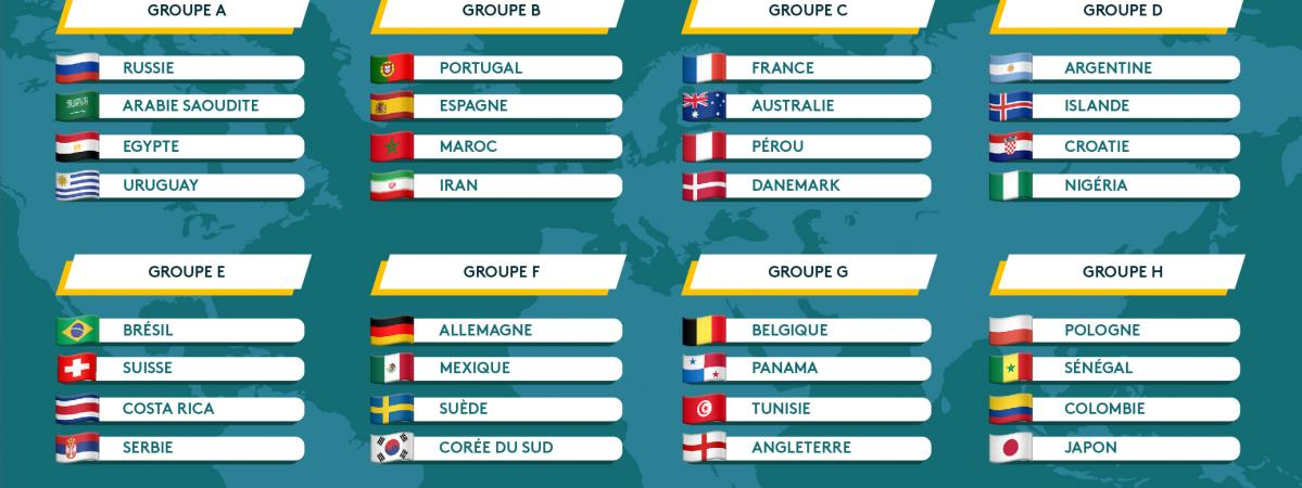 Découvrez la composition des huit groupes de la Coupe du monde 2018.