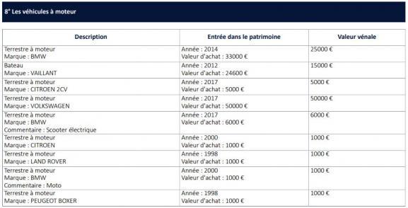 La liste des véhicules à moteur détenus par Nicolas Hulot, publiée par la Haute Autorité pour la transparence de la vie publique.