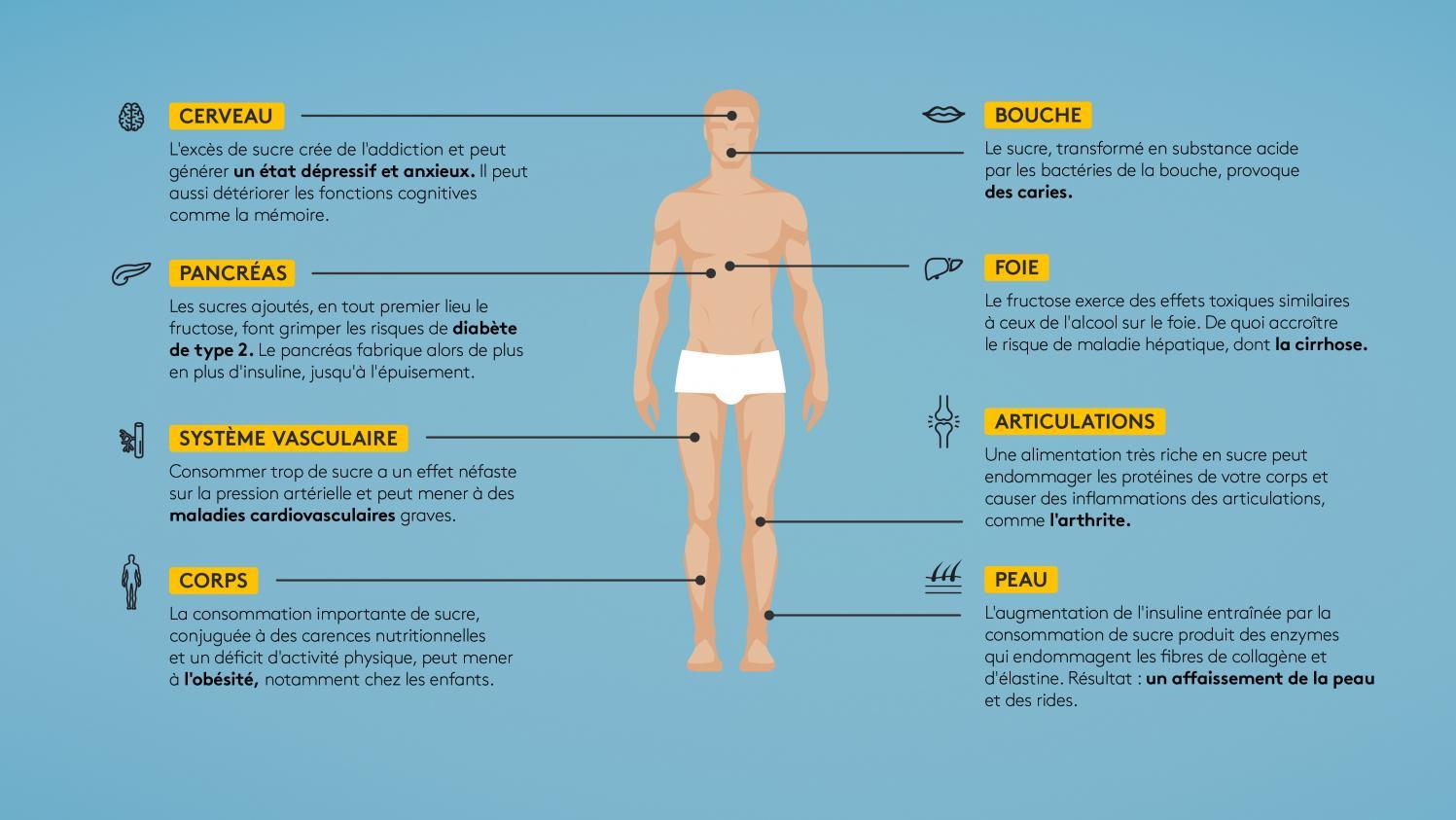 Quels sont les effets du viagra
