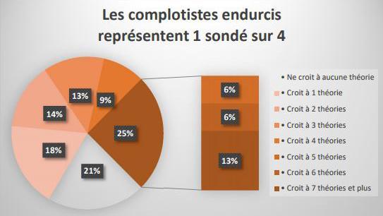 Une étude de la Fondation Jean Jaurès et de Conspiracy Watch mesure la crédibilité accordée aux théories du complot par les Français.