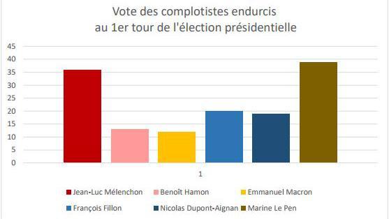 Graphique sur le vote des complotistes lors du premier tour de l\'élection présidentielle de 2017.