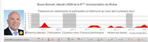 L\'activité parlementaire de Bruno Bonnell, député LREM de la 6e circonscription du Rhône.