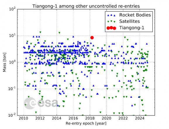 Le cas de Tiongang-1 n\'a rien d\'isolé. Chaque année, l\'Agence spatiale européenne recense plusieurs rentrées atmosphèriques d\'engins spatiaux (en bleu : les fusées, en vert : les satellites, en rouge : Tiangong-1). La masse est précisée en ordonnée et l\'année en abscisse.
