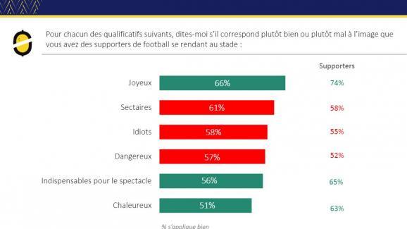 Les Français jugent les supporters