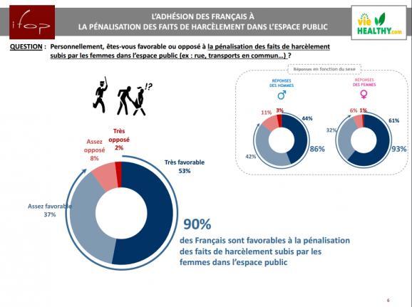 90% des Français sont favorables à la pénalisation du harcèlement de rue.