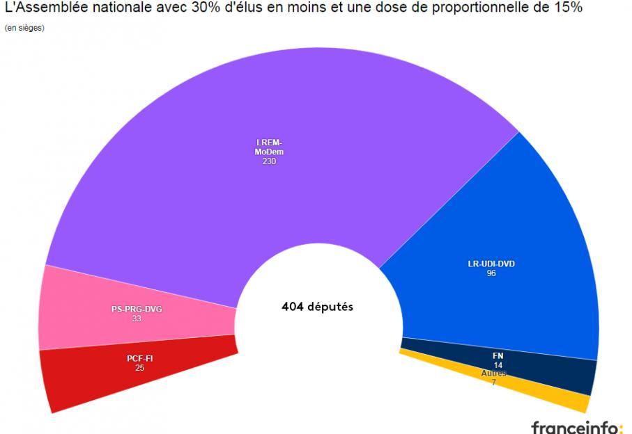 Infographie A Quoi Ressemblerait L Assemblee Nationale Apres La