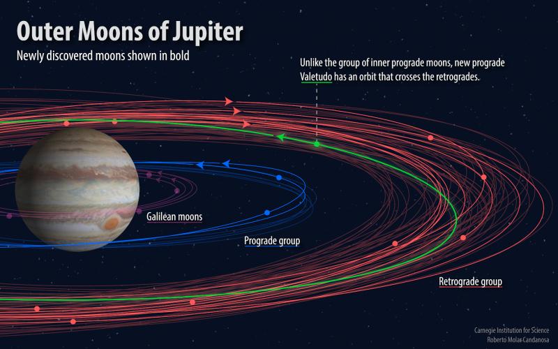 Douze nouvelles lunes de Jupiter ont été découvertes. Leurs orbites apparaissent en gras dans cette visualisation.