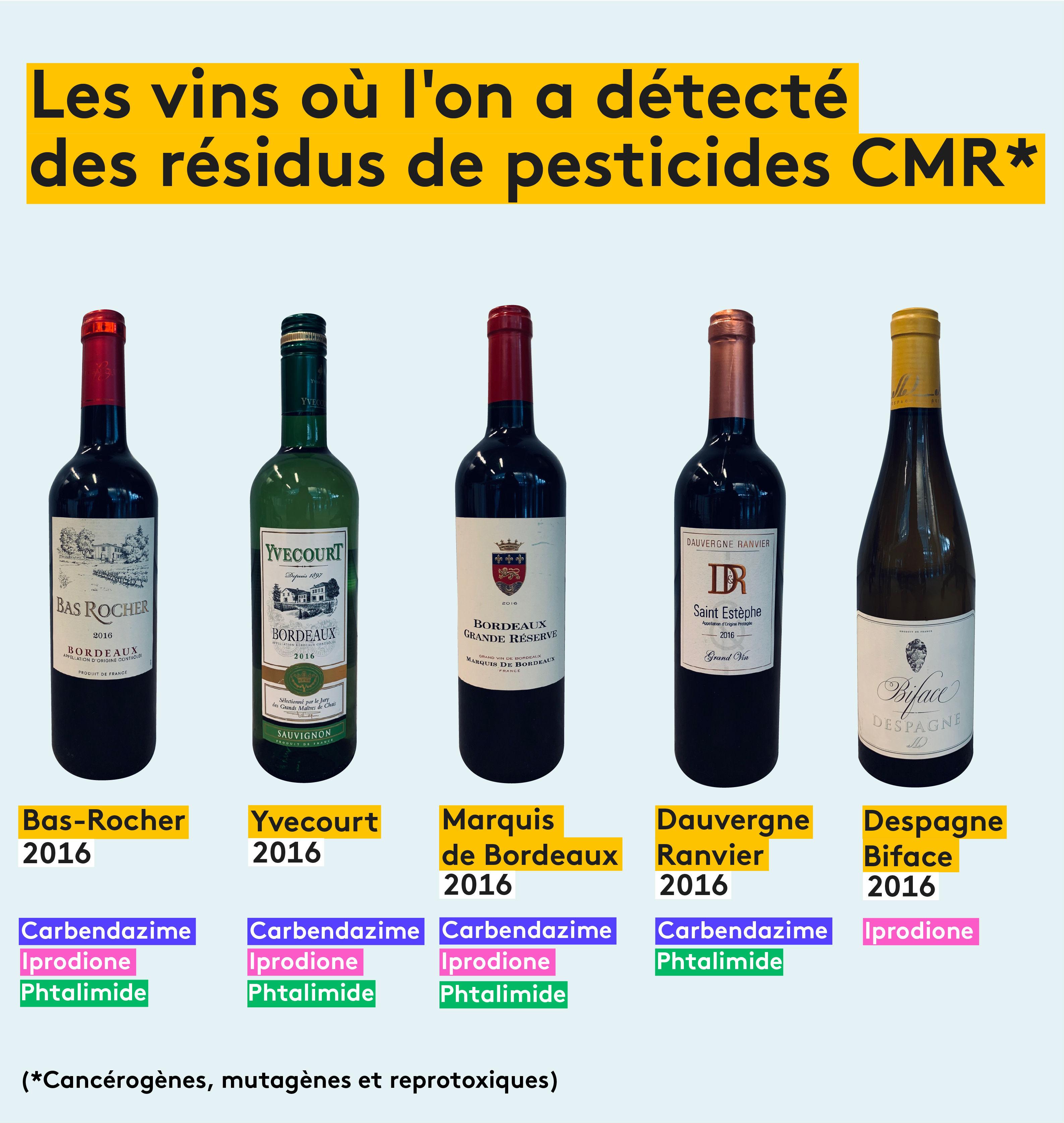 Les vins où l\'on a détecté des résidus de pesticides CMR