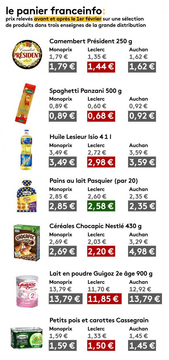Franceinfo a comparé les prix de plusieurs produits avant et après l\'application de la loi alimentation.