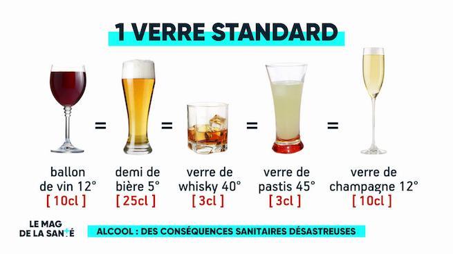 Alcool Les Dommages Commencent Bien Avant La Dependance