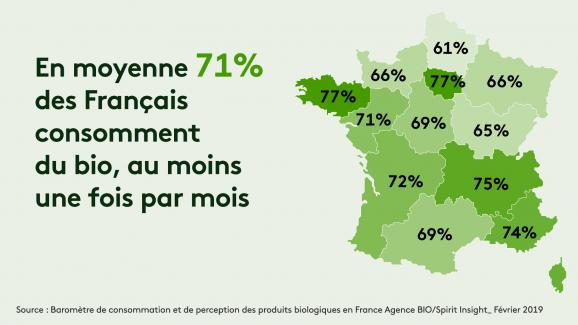 En moyenne 71% des Français consomment du bio, au moins une fois par mois