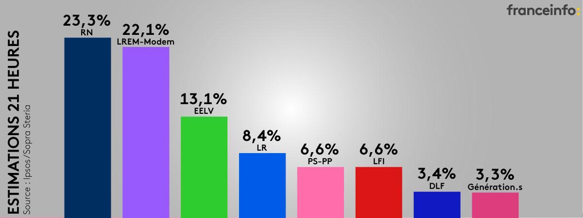 Les estimations des résultats à 21 heures des élections européennes du 26 mai 2019, selon Ipsos/Sopra Steria pour France Télévisions, Radio France et France Médias Monde.