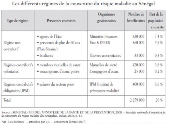 Les différents régimes de la couverture du risque maladie au Sénégal